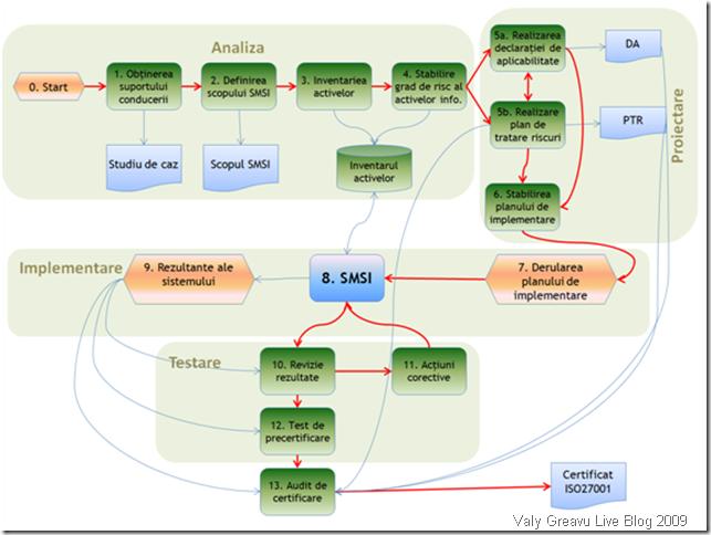 Schema de proiectare şi implementare a standardului ISO27001