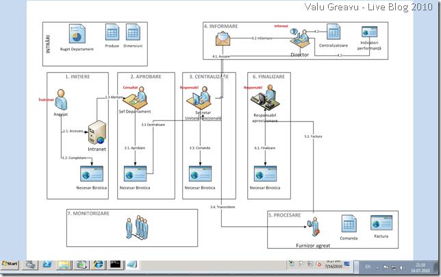 Diagrama sistem aprovizionare