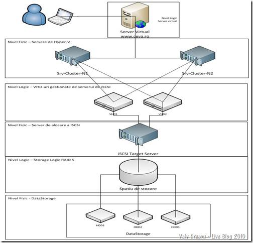 Arhitectura HA - Model