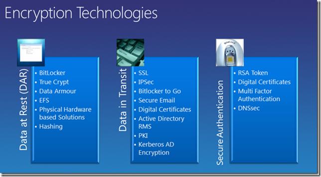 Tehnologii de criptare