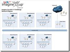 Finala #ImagineCup 2011 – New York – Big Day – Live Text (1/6)